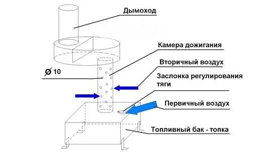 как работает печь