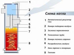 схема из бочки