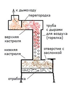 Как сделать печь отработанным маслом