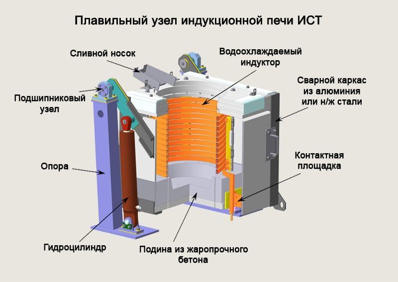 Схемы плавильных печей
