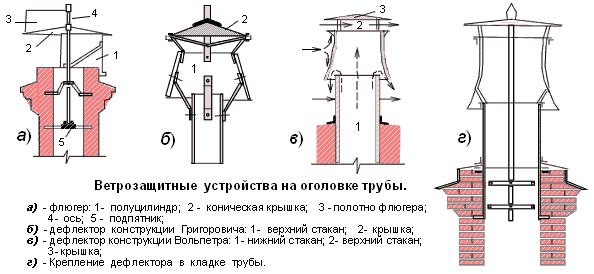 Изготовление дефлектора