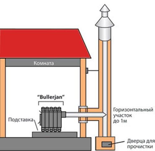 Дымоход для булерьяна: выбор, расчет и установка своими руками
