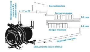 печь бутакова с водяным контуром