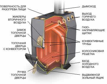 печь инженер