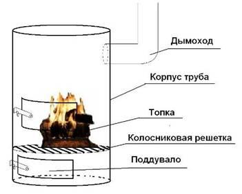 Печка для мусора своими руками фото 678