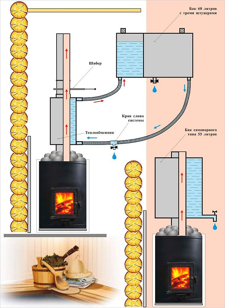 печь с теплообменником