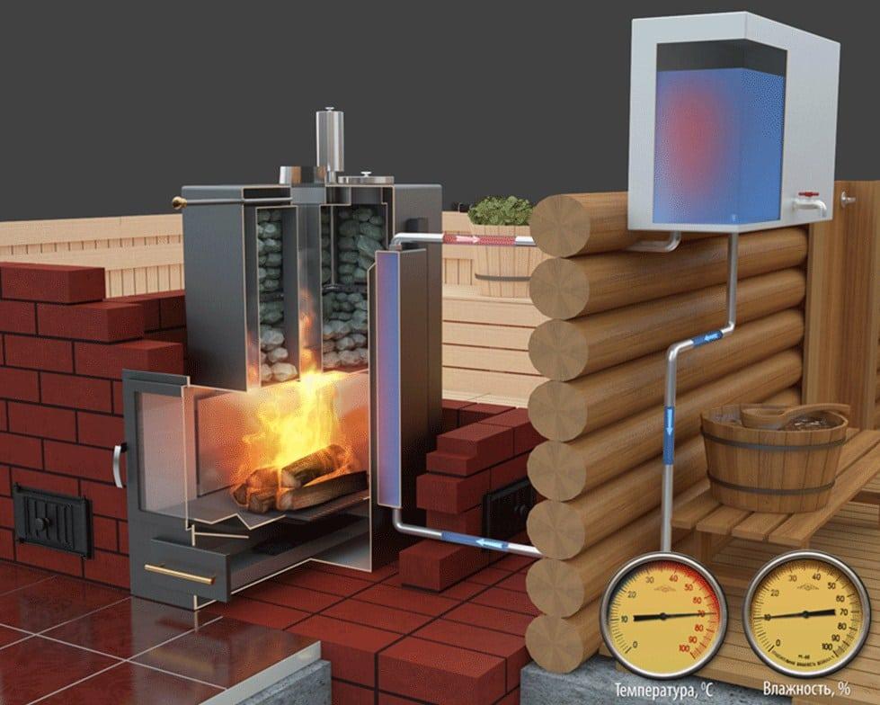 как установить дровяную печь