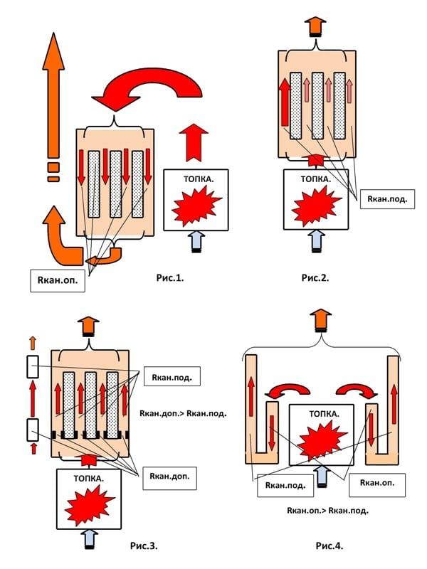 Газовая печь - принцип работы