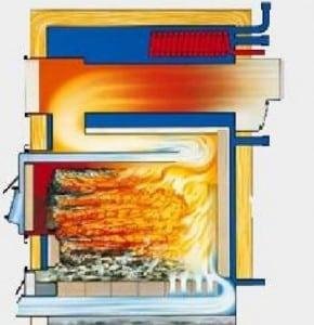 Как работает пиролизная печь