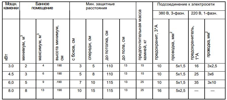 Как выбрать электроками таблица