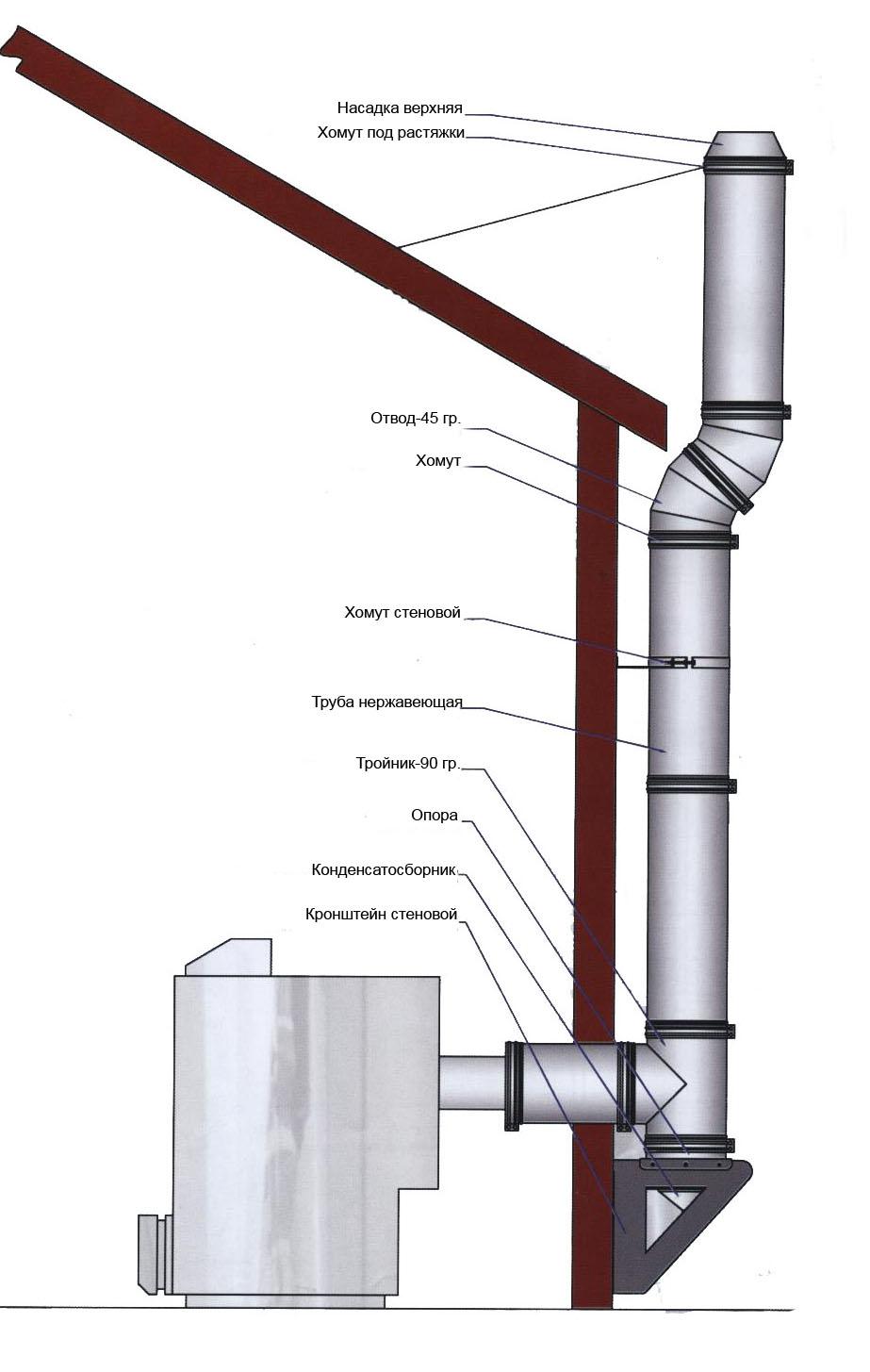 Правильный вывод дымохода через стену купить дымоходы из нержавеющей стали в томске