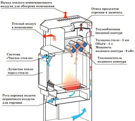 Кирпичная печь с водяным котлом