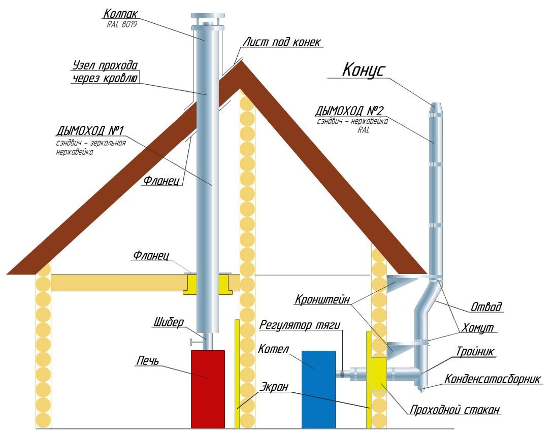 Как правильно установить дымоход в деревянном доме через крышу телескопическая труба для дымоходов