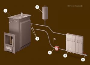 Как сделать отопление для бани