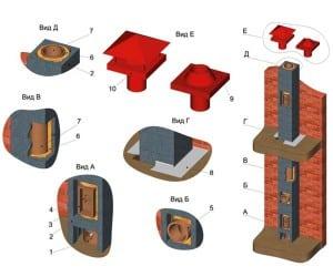 Керамический дымоход для печи: правила монтажа