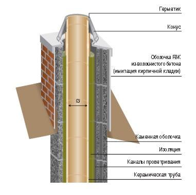 Расчет дымовой трубы
