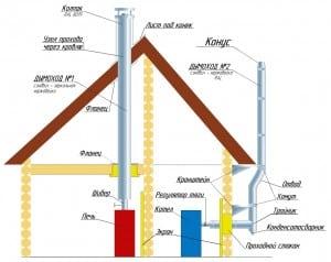Схема монтажа дымохода в деревянном доме