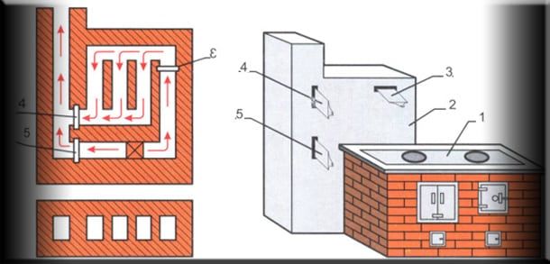 Схема отопительного щитка с задвижками, расположенными сверху и снизу