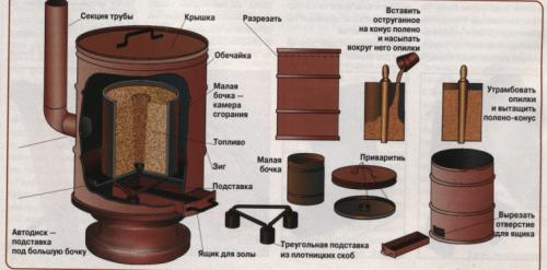 Схема печи длительного горения из бочки
