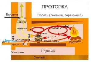Мини русская печь своими руками