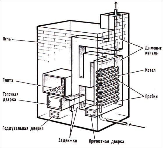 Схема установки контура