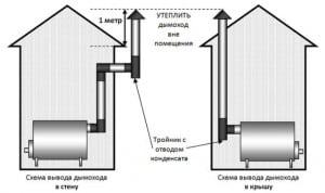 Как сделать дымоход в бане через стену