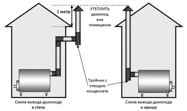 инструкция система дымоходов