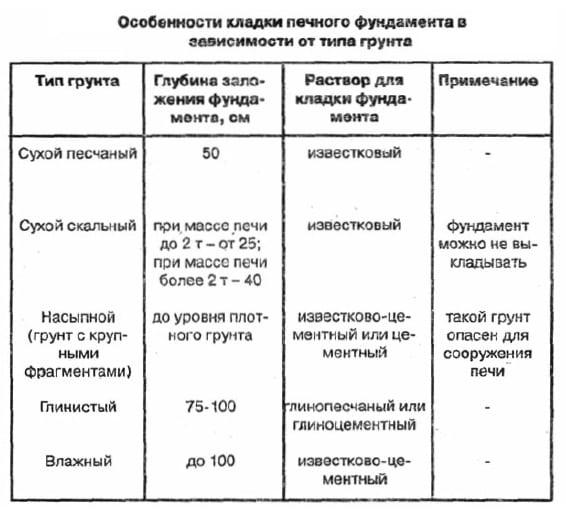 Зависимость типа фундамента от грунта