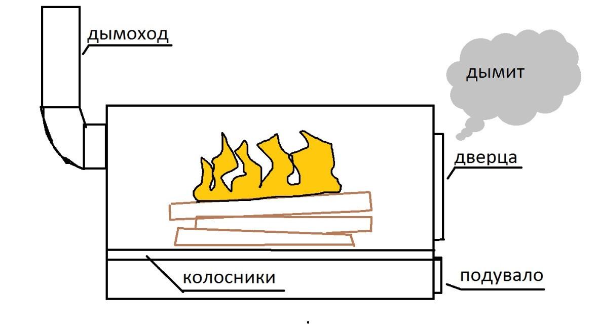 Отопление водяное дома и теплые полы своими руками