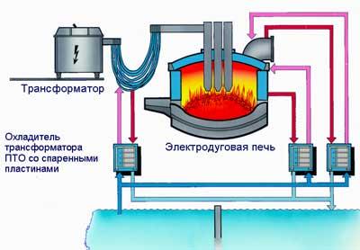Электродуговая печь схема