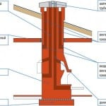 схема устройства дымовой трубы