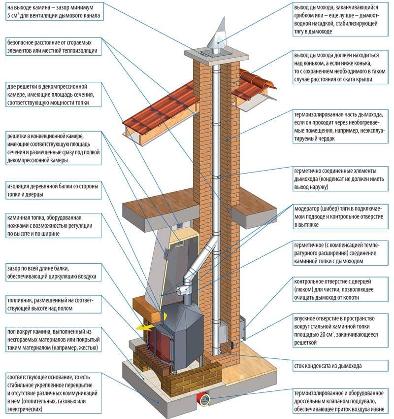 Cхема устройства камина