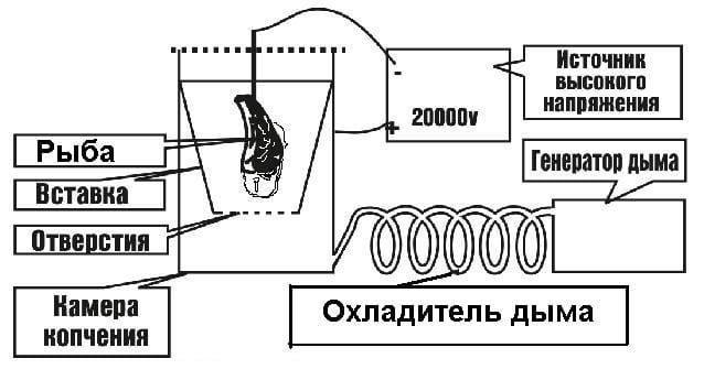 Электростатическая коптильня схема.