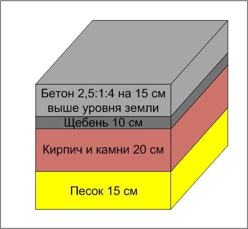 Фундамент для печи-мангала