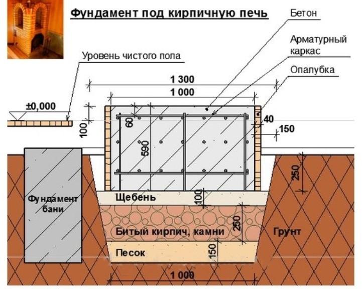 Фундамент под кирпичную печь