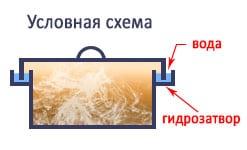 Гидрозатвор в схеме