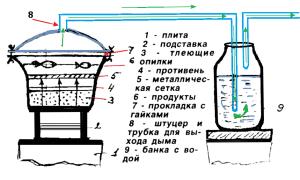 Коптильня для газовой плиты чертеж