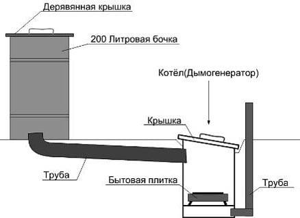 Конструкция коптильни холодного копчения своими руками