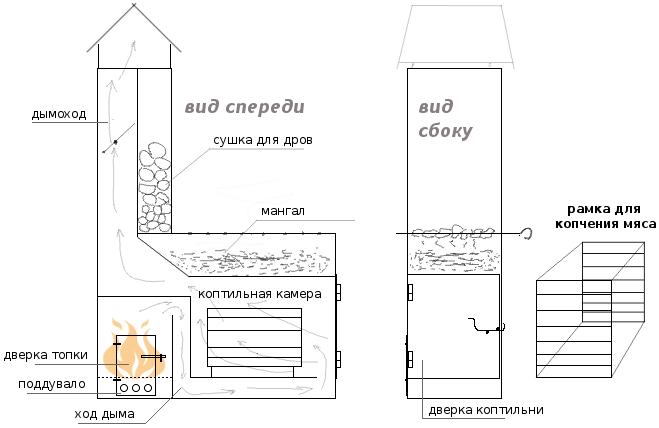 Мангал-коптильня