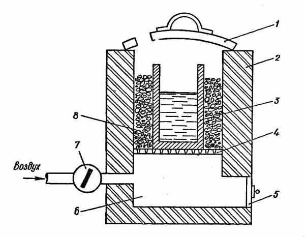 Простая схема печки для плавки алюмиия