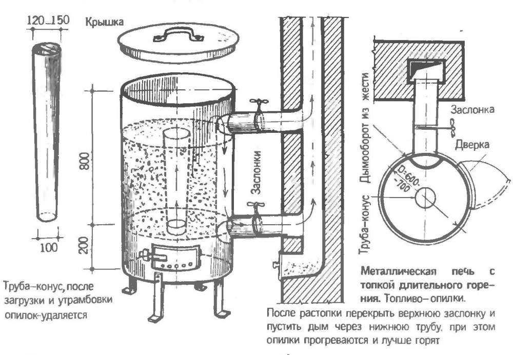 Печь длительного горения, цилиндрическая