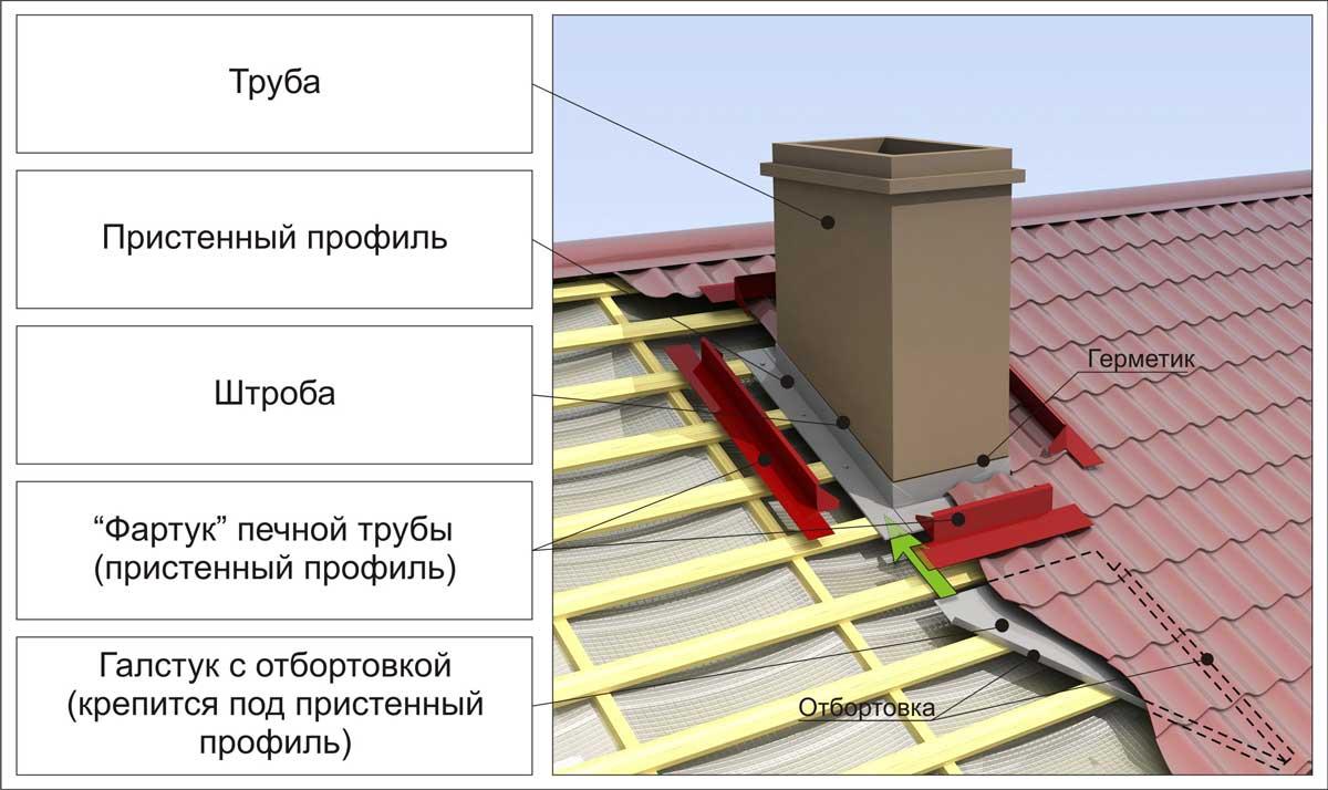 Как установить дымоход на крыше чертеж камина дымоход
