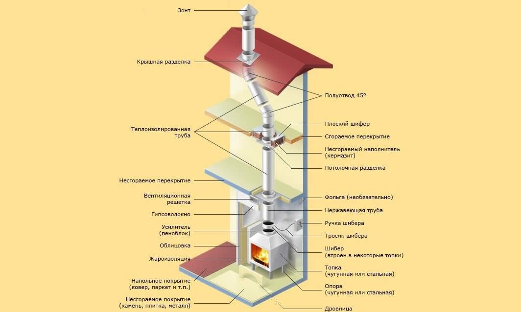 Схема каминного дымохода через несколько этажей