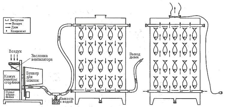 Схема копчения
