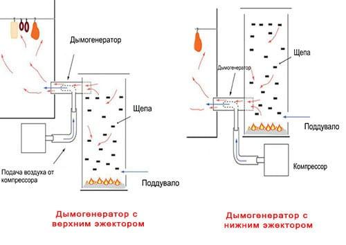 Схема коптильни с энжектором