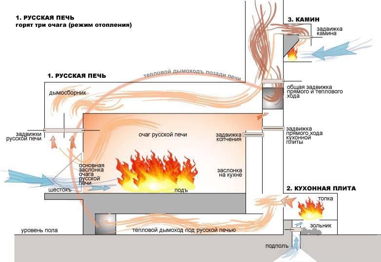 Схема отопления в русской печи
