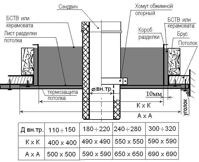 Схема потолочной разделки