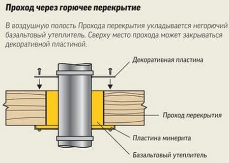 Схема прохода дымохода