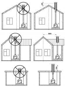 Схема рассчёта дымохода