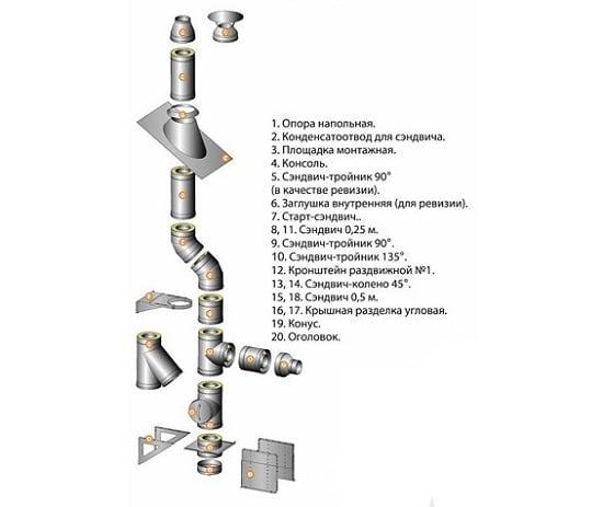Схема сборки дымохода из нержавеющей стали